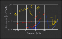 LISA Pathfinder acceleration performance in context