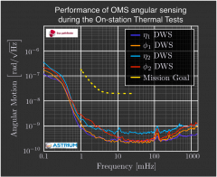 Linear spectral density of the main angular interferometer outputs estimated fro