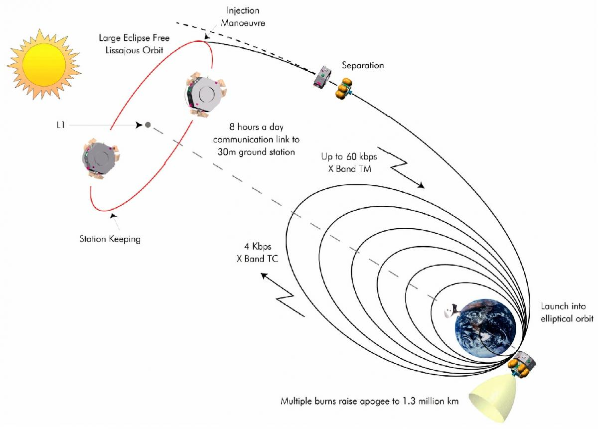 LISA Pathfinder Orbit