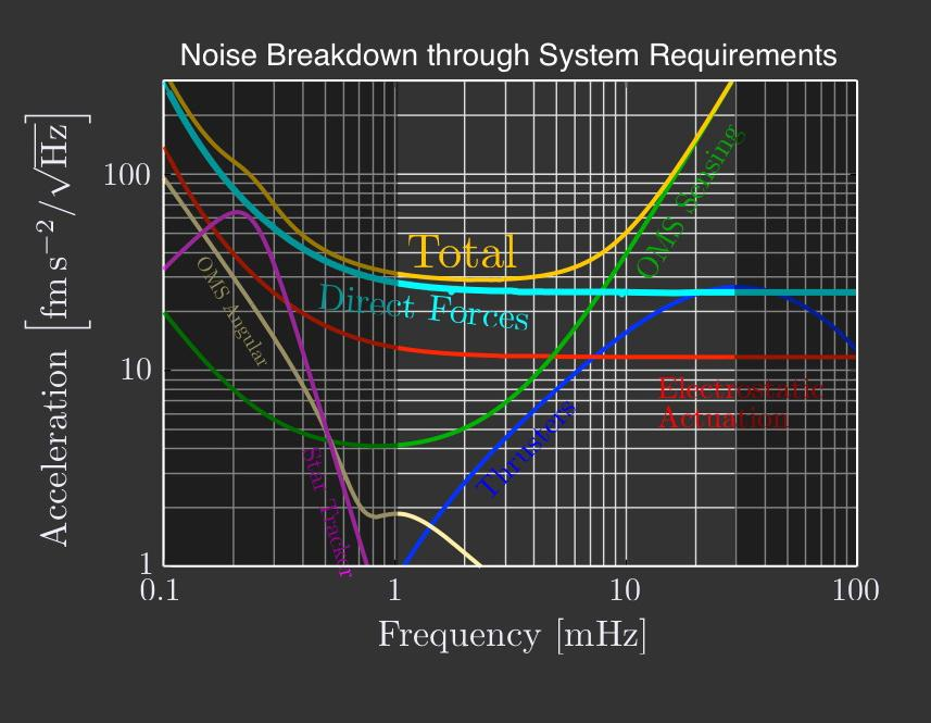 LPF - Noise Breakdown